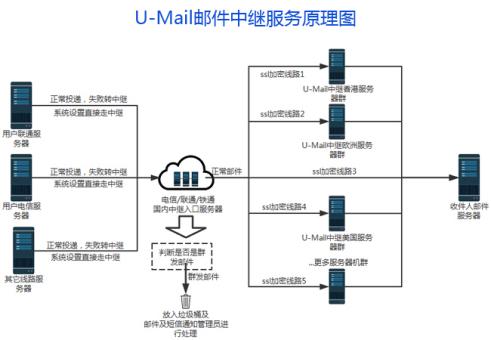 U-Mail邮件中继三大优势破解海外通邮难题